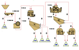 Stone Crushing Plant Process